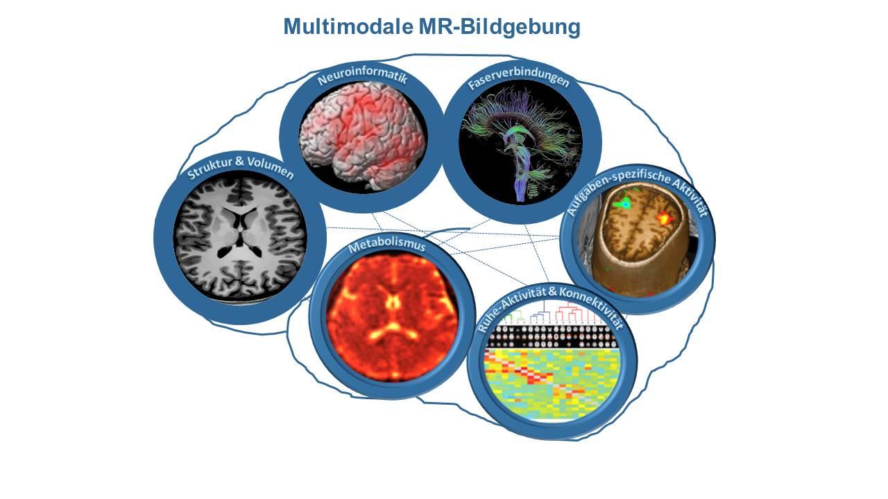 Multimodale Bildgebung
